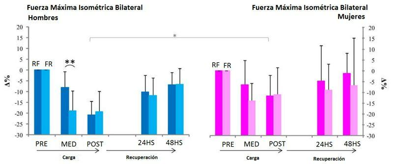 Entrenamiento Concurrente: efecto del orden de la sesión sobre respuesta aguda hormonal y la fuerza muscular