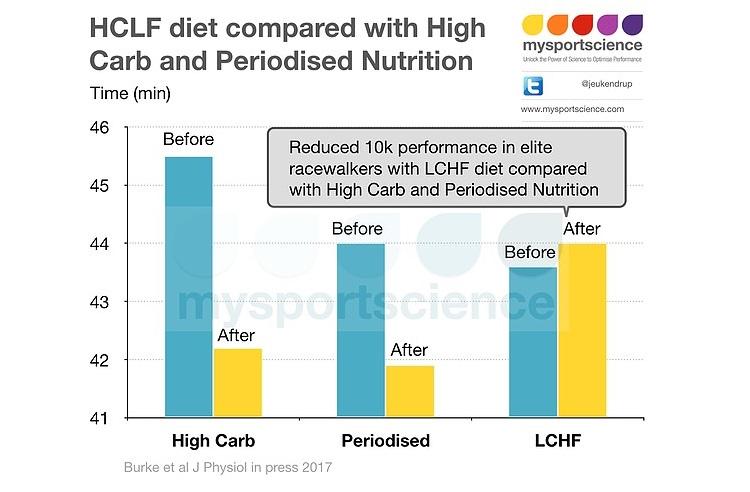 Dietas LCHF (Bajas en Carbohidratos y Altas en Grasas) y Rendimiento en Atletas de Elite.