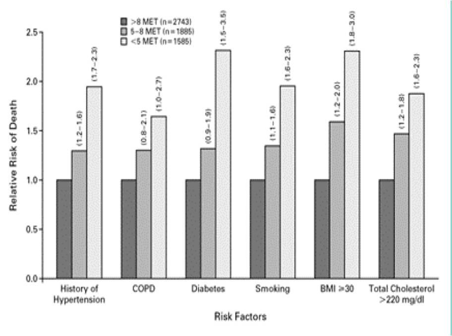 Relación entre la capacidad funcional y la mortalidad