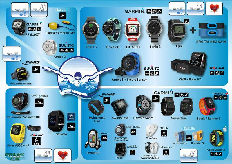 Dispositivos para la Monitorización en Natación - INFOGRAFÍA