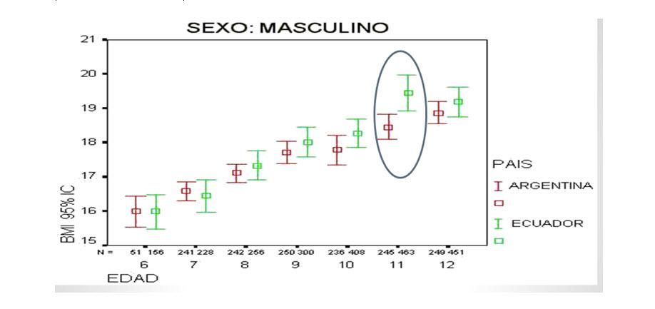 INTERACCION DEL INDICE DE MASA CORPORAL (BMI) CON LA MASA MUSCULAR Y GRASA