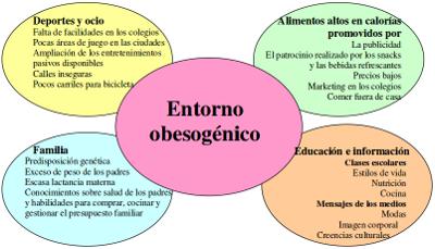 Sobrepeso y obesidad en niños.... abordaje desde la educación física y el ejercicio