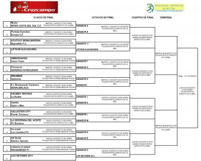La competición en Baloncesto. Propuesta de número de competiciones. Talentos Deportivos.