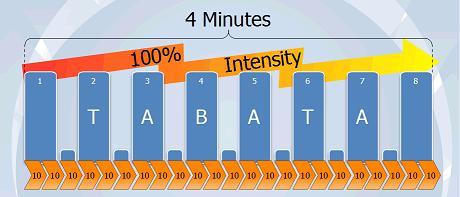 Método Tabata (Ejercicio Intermitente de Alta Intensidad) y Gasto energético