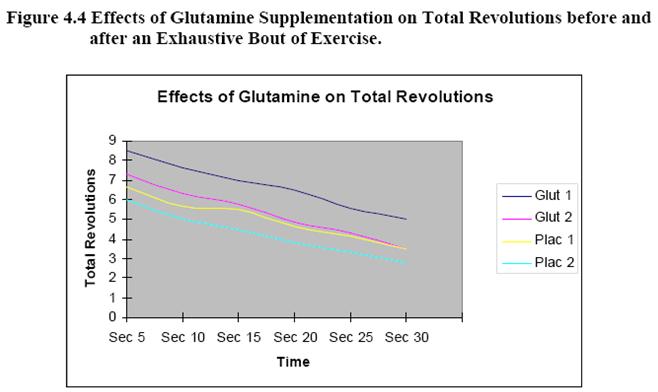 Efectos de la Suplementación con L-Glutamina sobre la Recuperación Muscular
