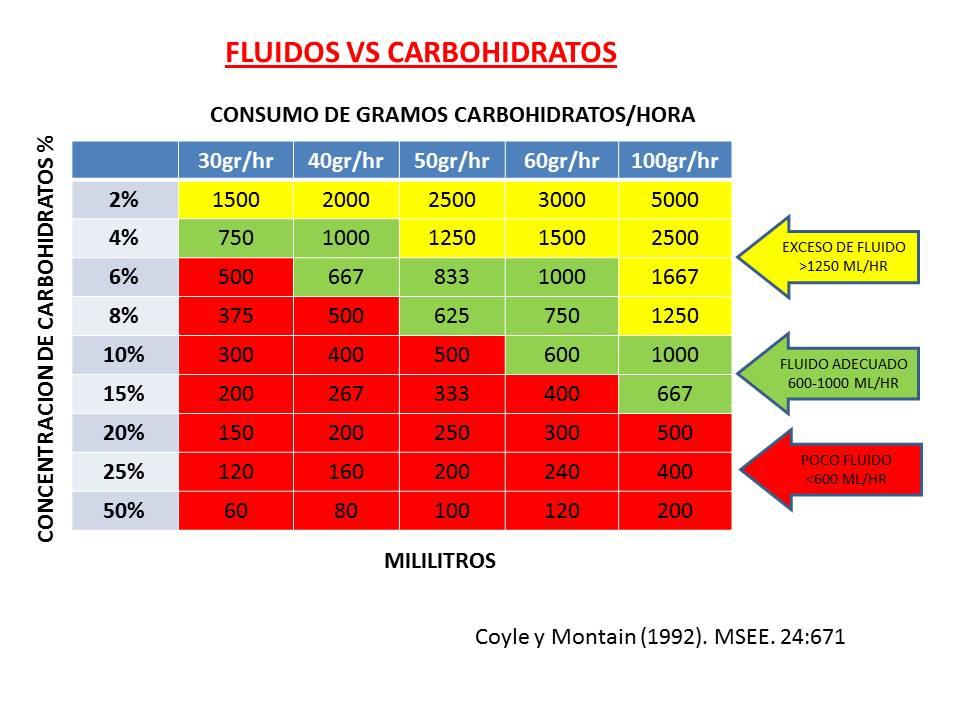 RELACIÓN DE FLUIDOS VS CARBOHIDRATOS EN EL EJERCICIO