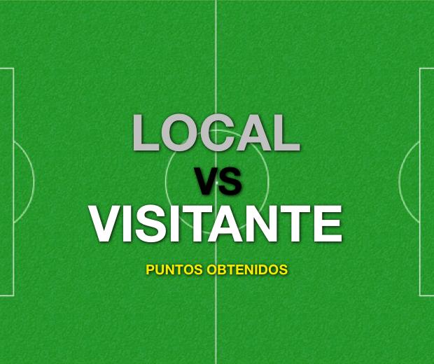 PARTE 2: Análisis resultados de Local y Visitante en Fútbol Argentino - Puntos obtenidos