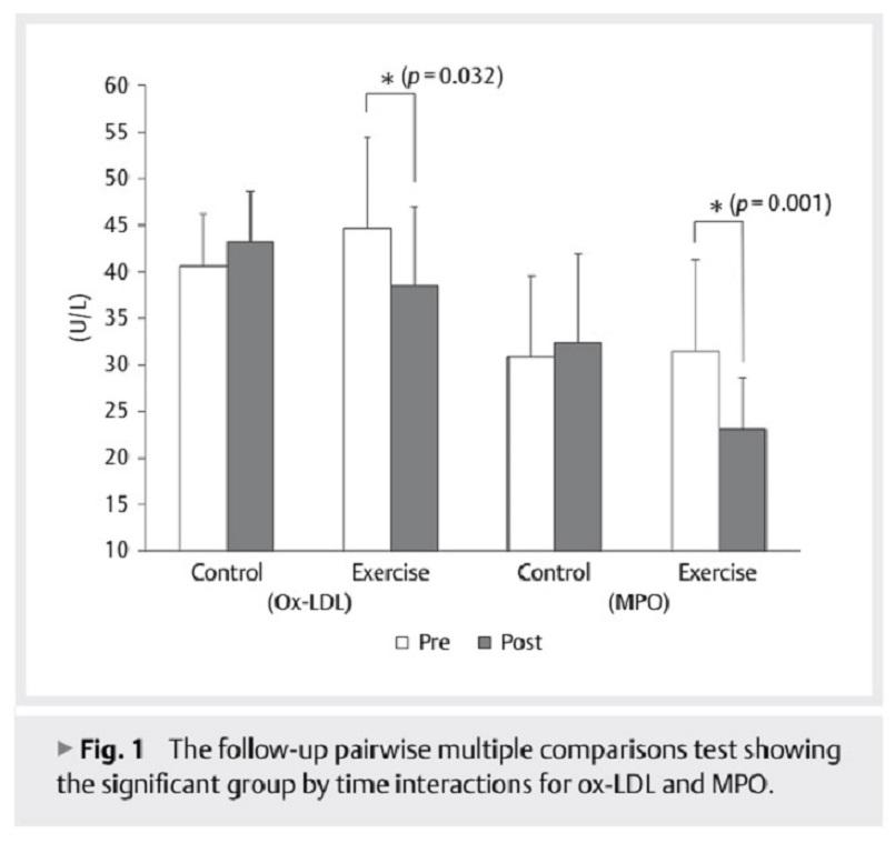 Lipoproteína de baja densidad oxidada y moléculas de adherencia celular después del ejercicio