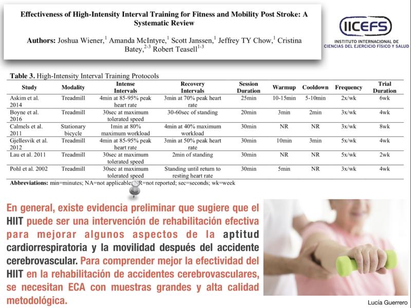 Efectividad del HIIT para mejorar la aptitud cardiorrespiratoria y la movilidad después del accidente cerebrovascular.