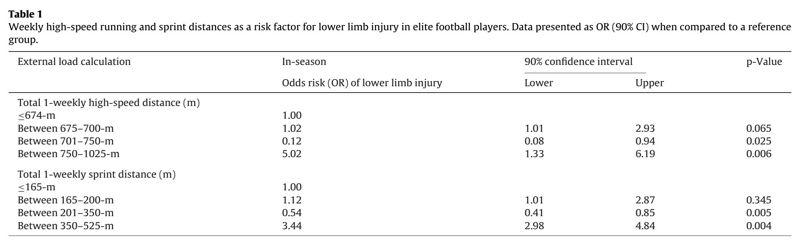 La carrera de alta velocidad y realización de sprints como factores de riesgo de lesión en el fútbol