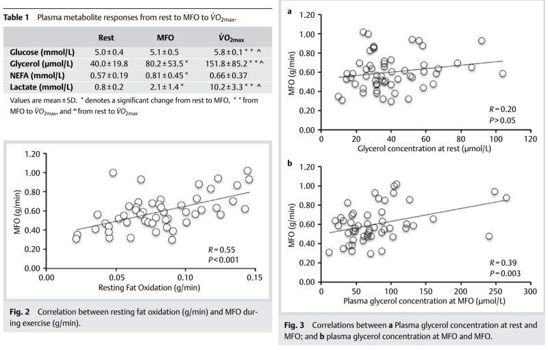 Marcadores lipolíticos, insulina y oxidación de grasas en reposo están asociadas con la oxidación máxima de grasas