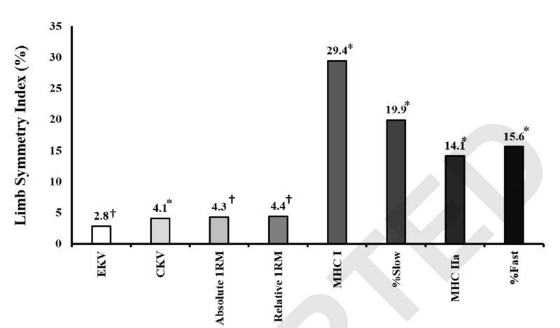 Dominancia de miembros inferiores, rendimiento, y tipo de fibra en hombres entrenados en fuerza
