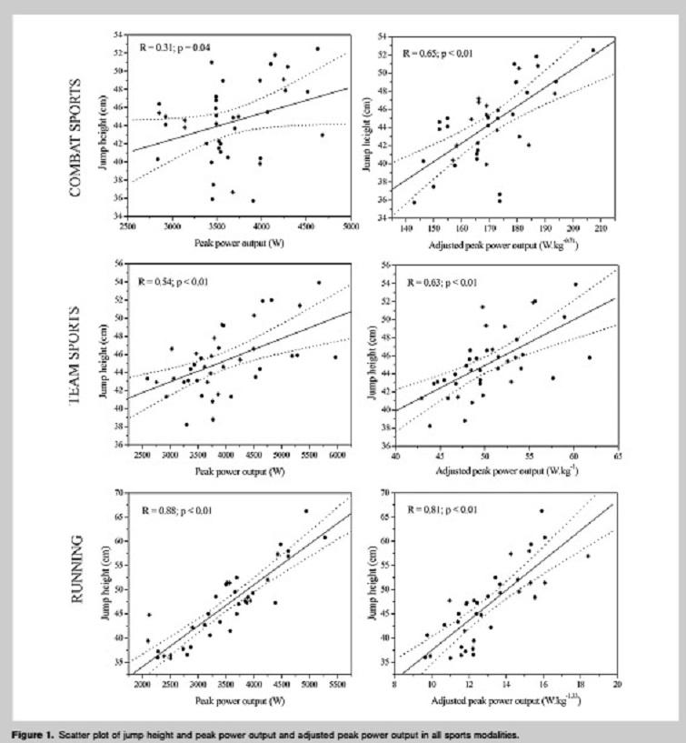 ¿La altura del salto vertical es un indicador de la potencia de los atletas en diferentes modalidades deportivas?