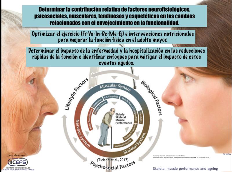 Comprensión de los factores que afectan a las limitaciones físicas e Intervenciones que apoyan el Envejecimiento Saludable