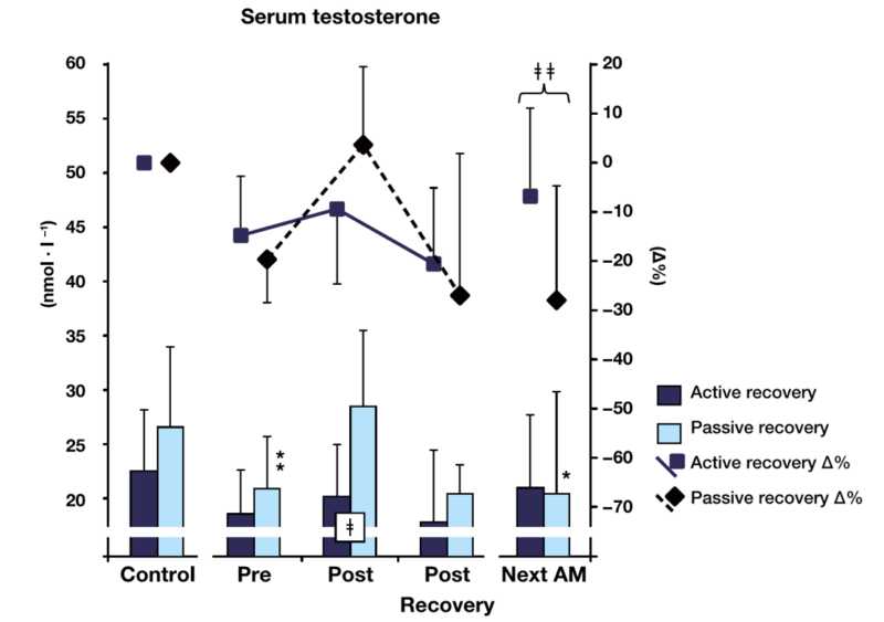 ¿Cómo es la influencia de la recuperación activa y pasiva sobre la hormona luteinizante y la testosterona a una carga de fuerza típica de hipertrofia?