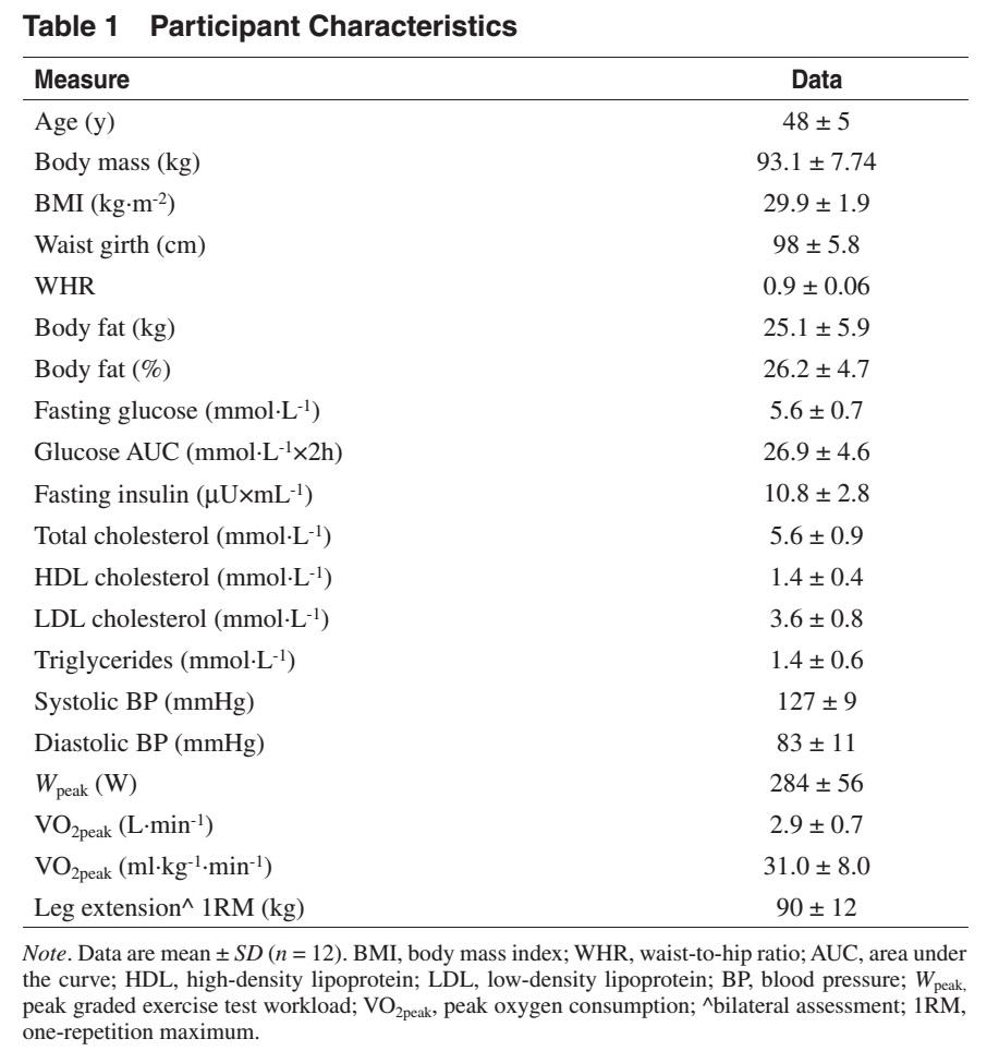 Efectos del ejercicio aeróbico, de fuerza o combinado sobre el apetito percibido