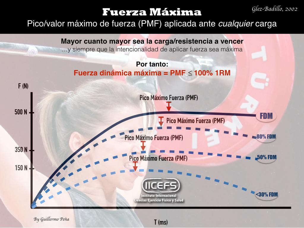 """¿Concepción reduccionista del término """"fuerza máxima""""?"""