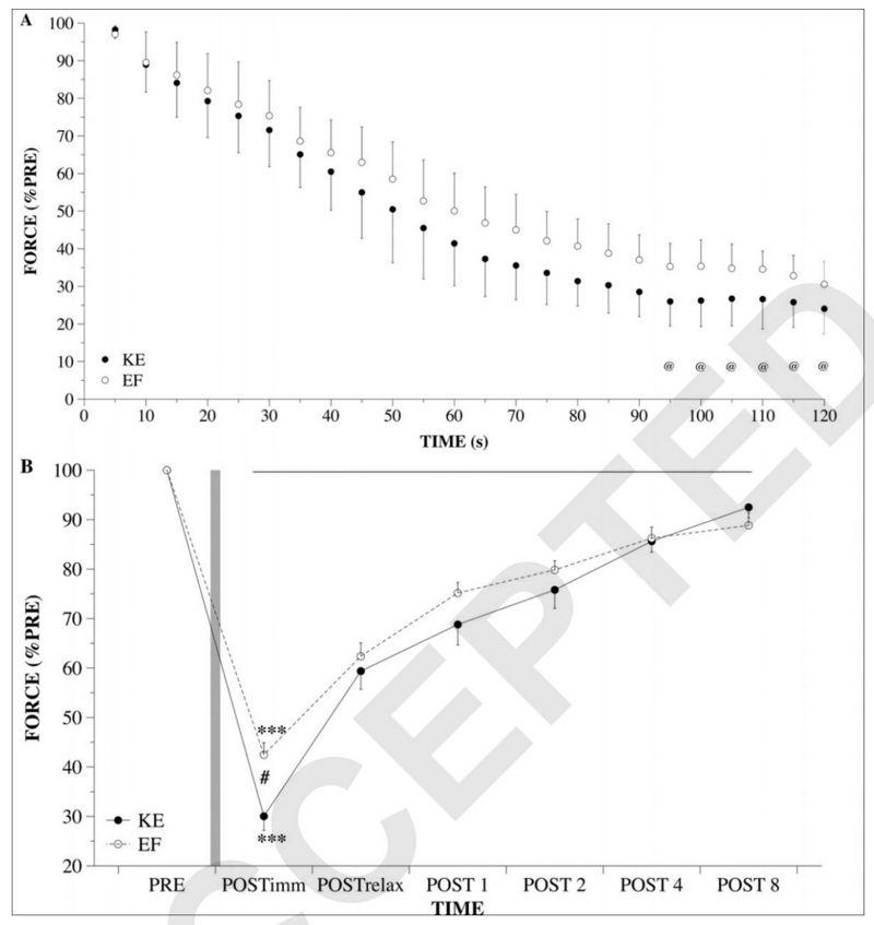 Mecanismos de fatiga y recuperación en los miembros superiores vs inferiores en hombres