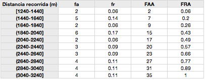 Tabla de distribución de frecuencias agrupada en 10 intervalos para la distancia recorrida durante el test YoYo de recuperación intermitente nivel 1 en 35 jugadores de fútbol. fa: frecuencia absoluta, fr: frecuencia relativa, FAA: frecuencia absoluta acumulada, FRA: frecuencia relativa acumulada.