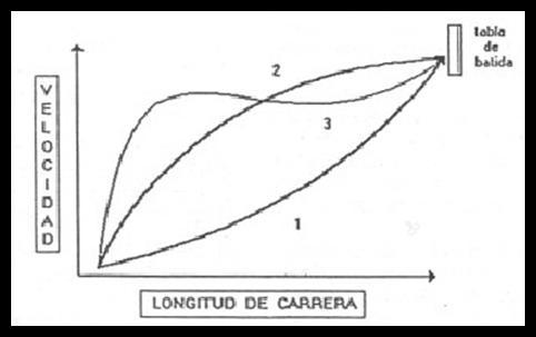 Formas de aceleración en los saltos horizontales (Bravo et al., 1992)