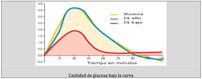 Índice Glucémico - Physical Training and Sport