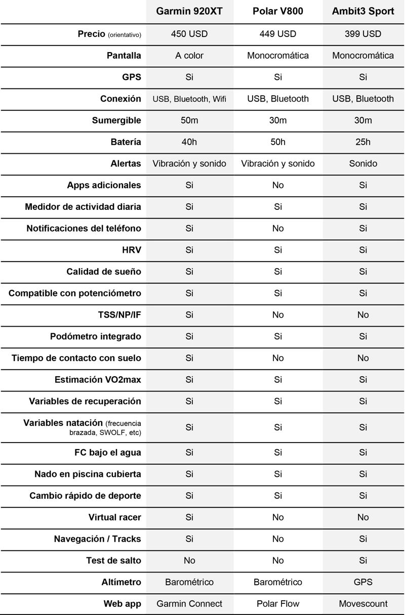 d2f2c1524 Comparativa de pulsómetros para triatlón: Garmin 920XT, Polar V800 y ...