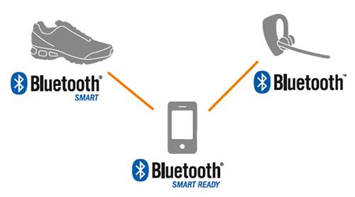 Figura 1: Diferentes tipos de dispositivos según su conectividad bluetooth