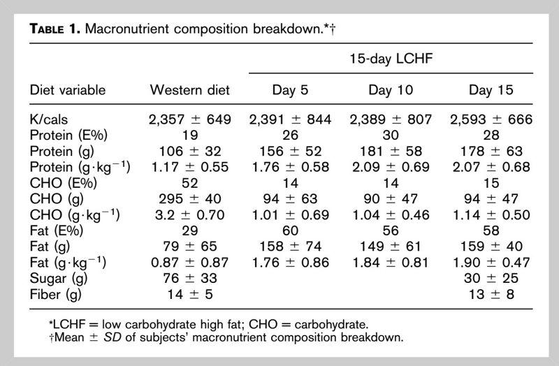 dieta baja en carbohidratos vs ceto