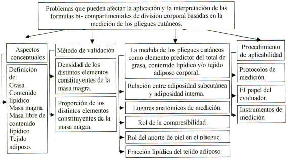Revisión Analítica Sobre la Utilización de los Pliegues Cutáneos en ...