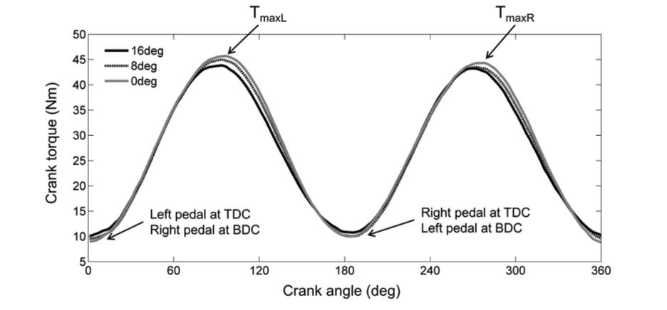 Efectos de diferentes posiciones aerodinámicas contrarreloj en la activación muscular y el torque