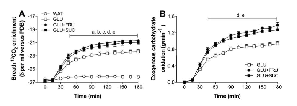Los carbohidratos en situación de ejercicio. (Parte 2 de 3). El momento de la ingesta y la intensidad del ejercicio, 2 variables centrales