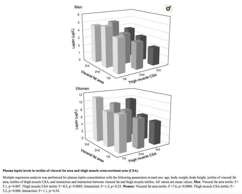 Masa muscular en piernas, un blanco para la leptina en la obesidad sarcopénica
