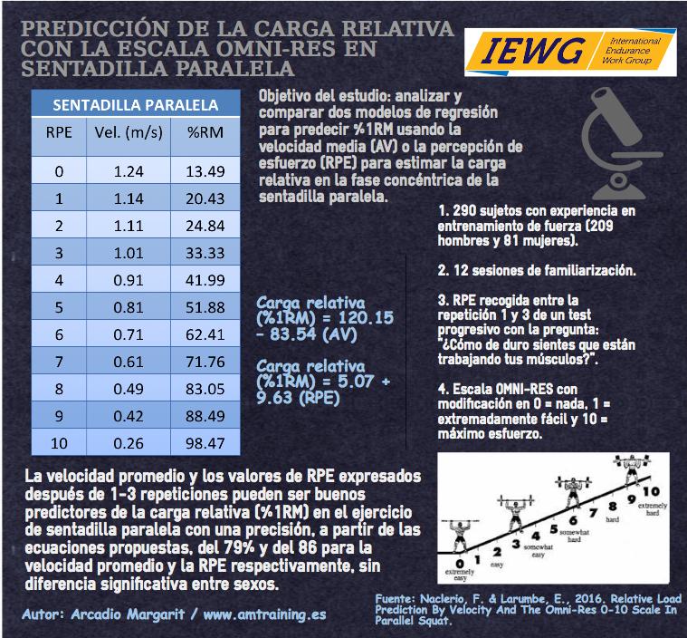 Infografía: predicción carga relativa con la escala OMNI-RES en sentadilla paralela