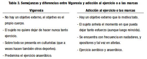 Vigorexia y obsesión por el ejercicio
