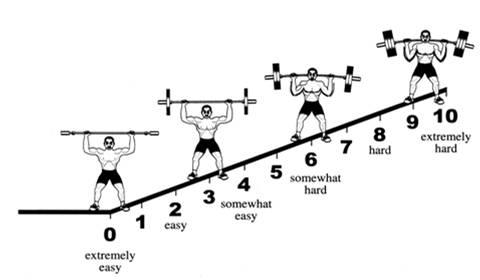 Utilización de las escalas de percepción para controlar los entrenamientos de fuerza