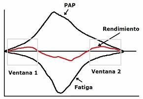 La Potenciación Post-Activación (PAP): Teoría y Aplicación