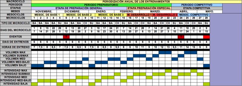 PRIODIZACIÓN INVERSA EN TRIATLON DE LD. ESTUDIOS RELACIONADOS, ¿ARTE O CIENCIA?