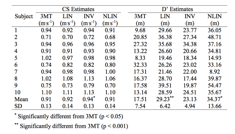 Un único test para estimar la Velocidad Crítica (VC) de nado