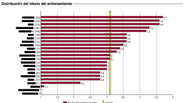 Distribución de los Efectos del Entrenamiento con First Beat