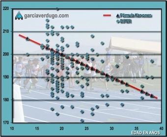 La fórmula (220-edad) para estimar la frecuencia cardiaca máxima puede inducir a errores en el entrenamiento de resistencia.