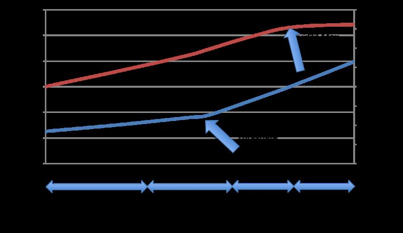 Determinación del UANA mediante concentración de Lactato