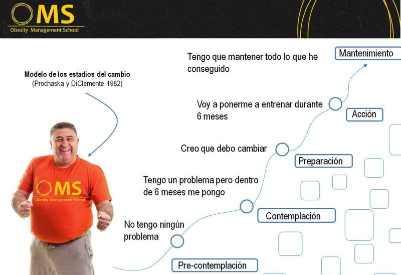 La entrevista motivacional en el tratamiento de la obesidad.