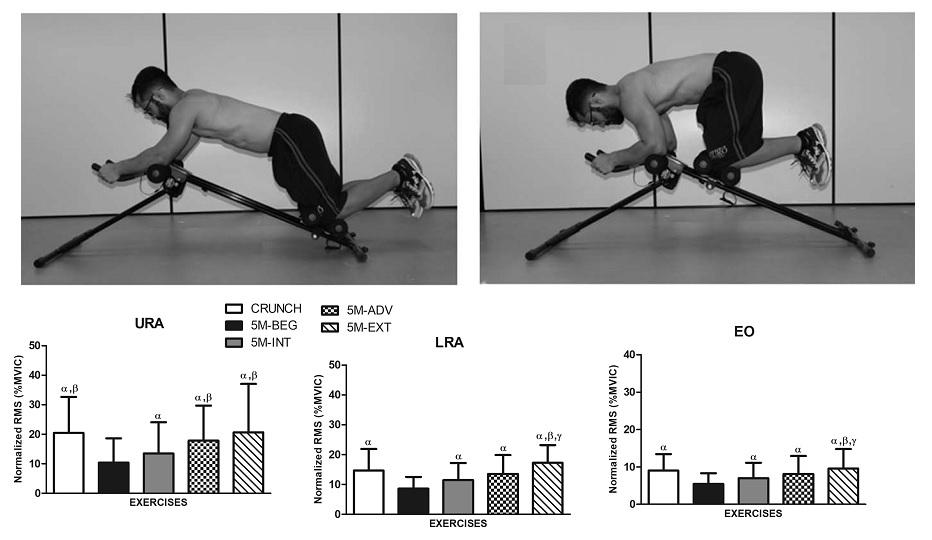 Actividad electromiográfica muscular durante el ejercicio de 'crunch' tradicional y ejercicios usando el dispositivo Shaper de 5 minutos.