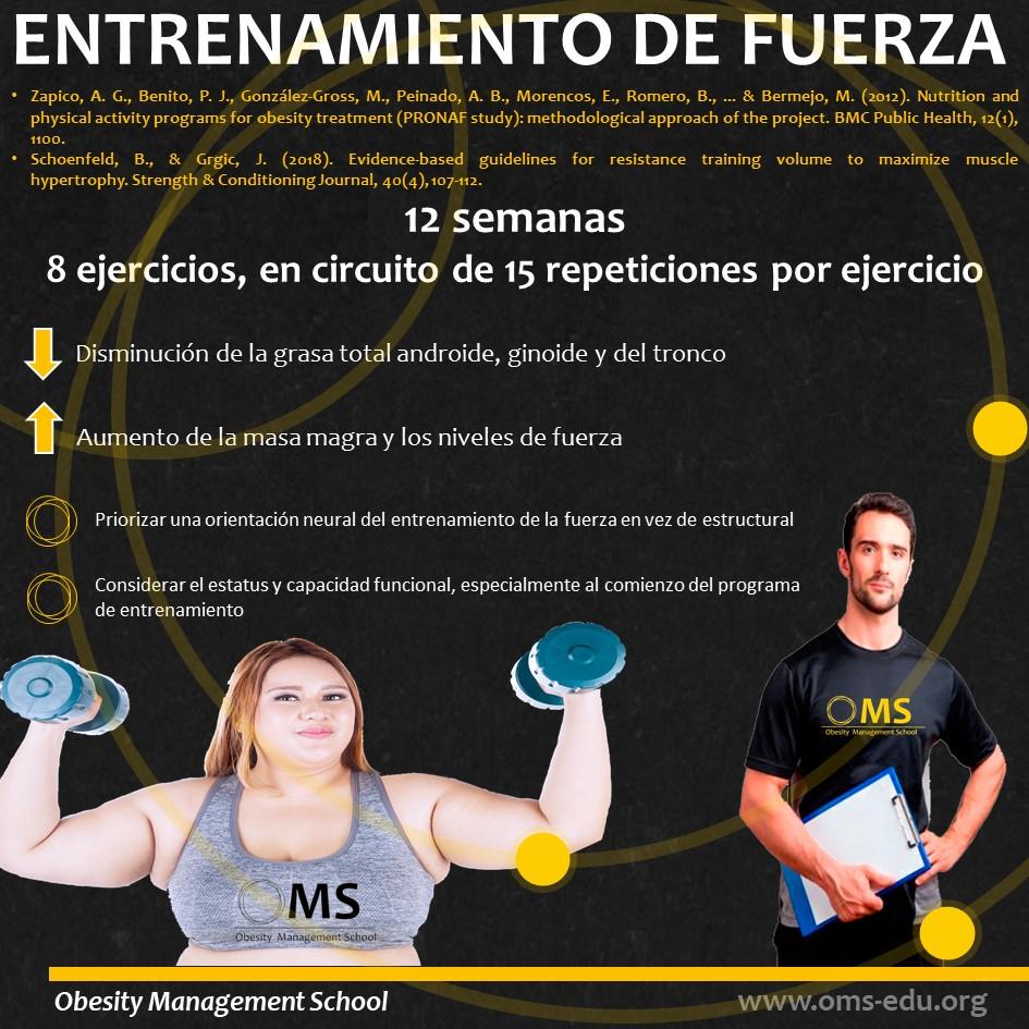 El entrenamiento con cargas para personas con sobrepeso y obesidad.