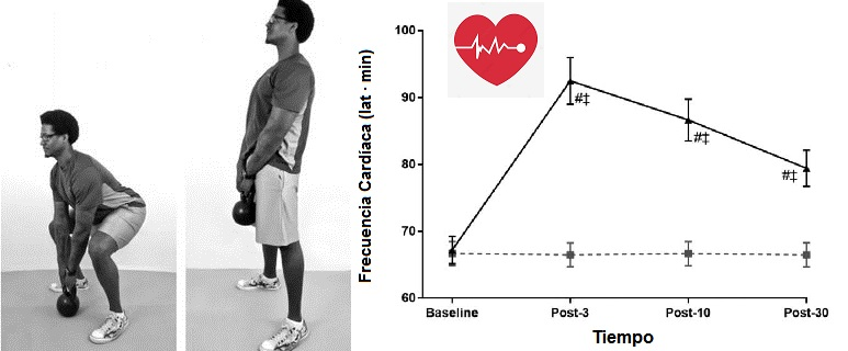 Respuestas cardíacas autónomas y de la presión arterial a una serie aguda de ejercicio con pesas rusas