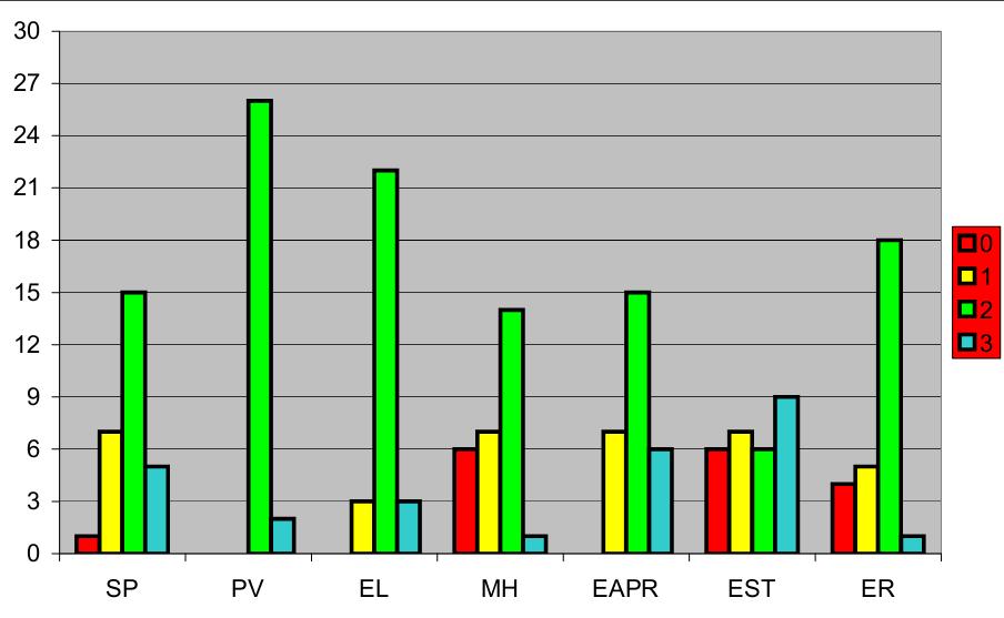 Resultados del screening del FMS en jugadores de rugby del campeonato de la URBA