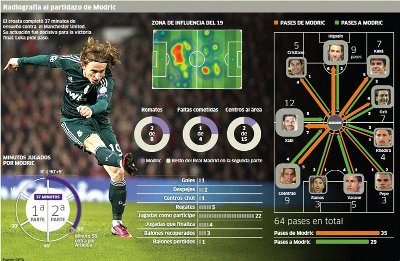Luka Modric Manchester VS Real Madrid