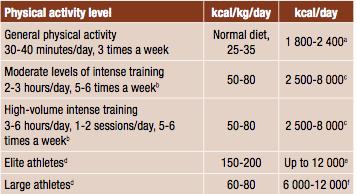 Revisión sobre directrices en nutrición deportiva.  ACSN-COI-ISSN