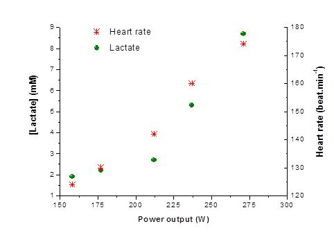 Evaluación del primer y segundo umbral láctico en triatlón