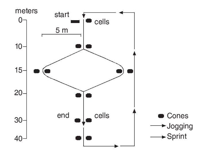 Correlación Test de Sprint de Bangsbo y Capacidades Física en Futbolistas Juveniles